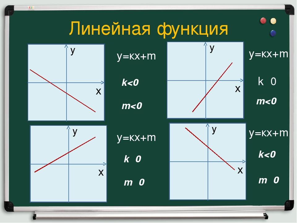 Линейная функция у=кх+m k
