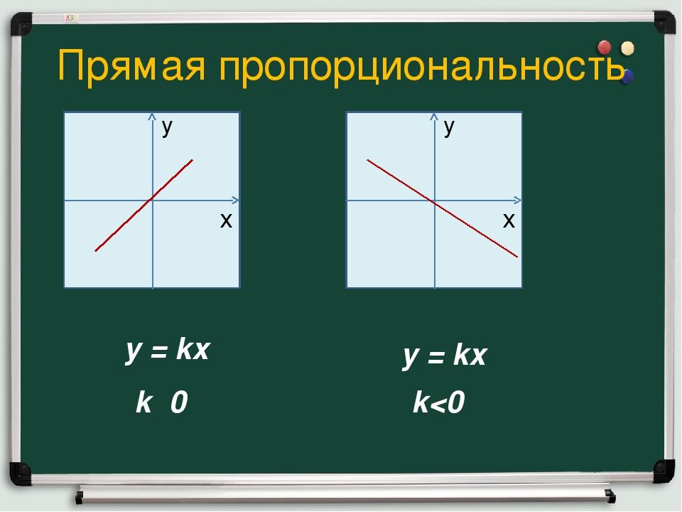Прямая пропорциональность y = kx k