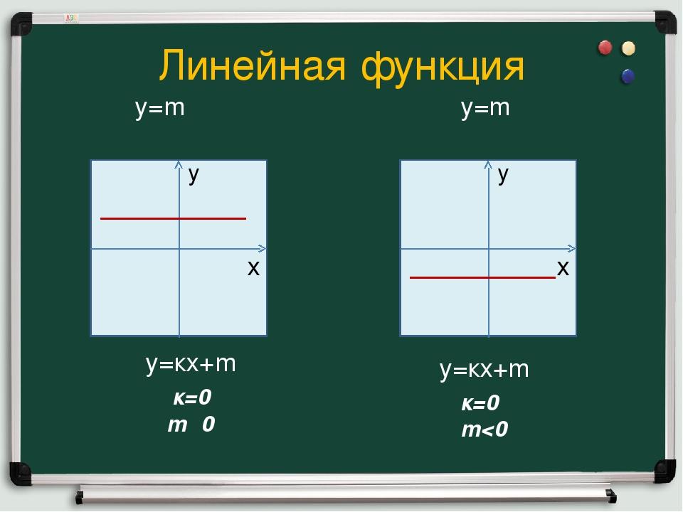 Линейная функция у=кх+m к=0 m