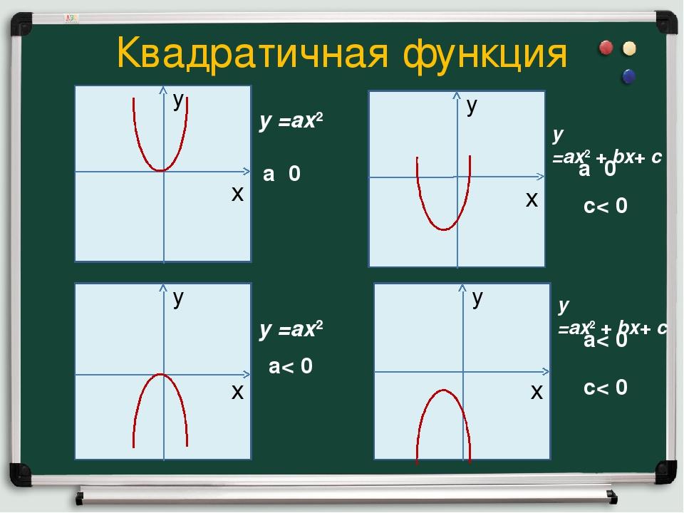 Квадратичная функция y =ax2+bx+c y =ax2+bx+c y =ax2 y =ax2 а˃0 а< 0 а...