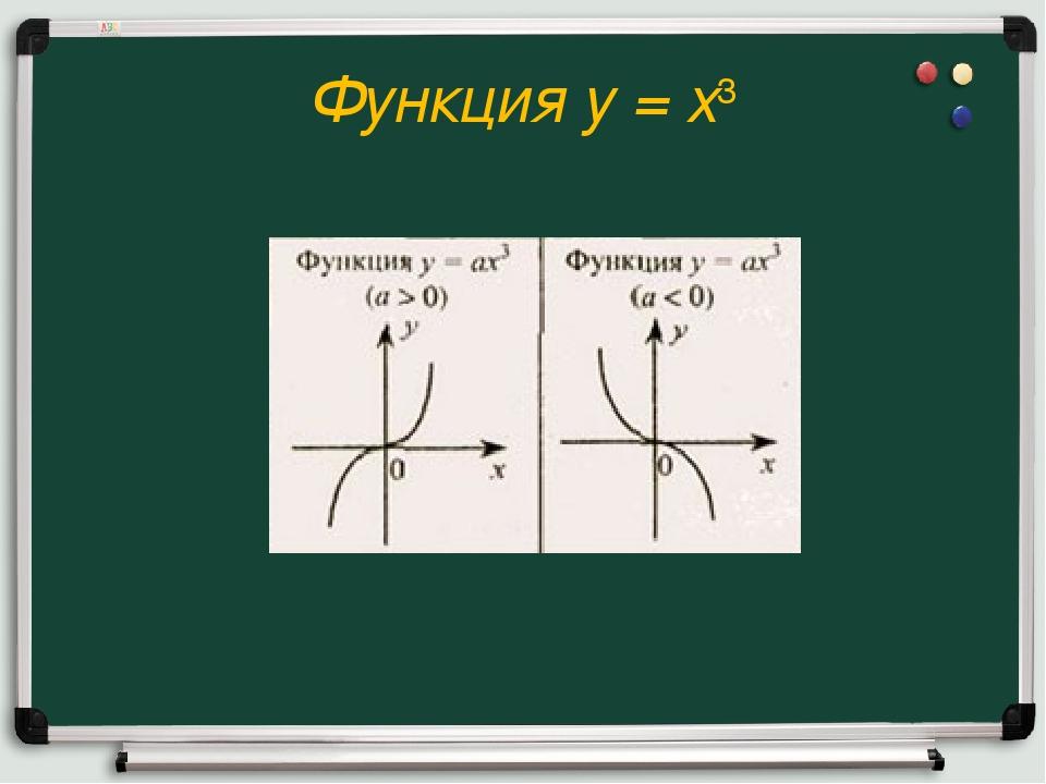 Функция y = x3