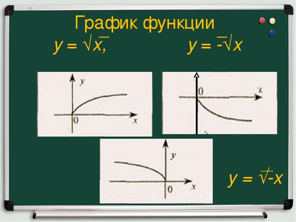 График функции y= √x, y= -√x