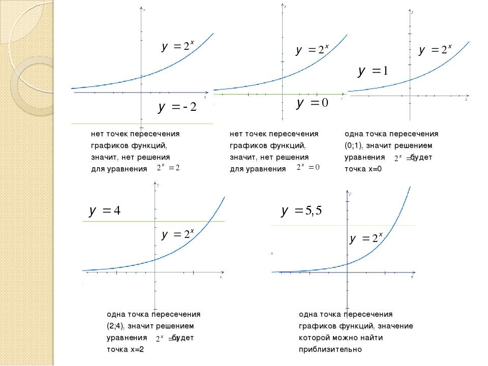 нет точек пересечения графиков функций, значит, нет решения для уравнения нет...