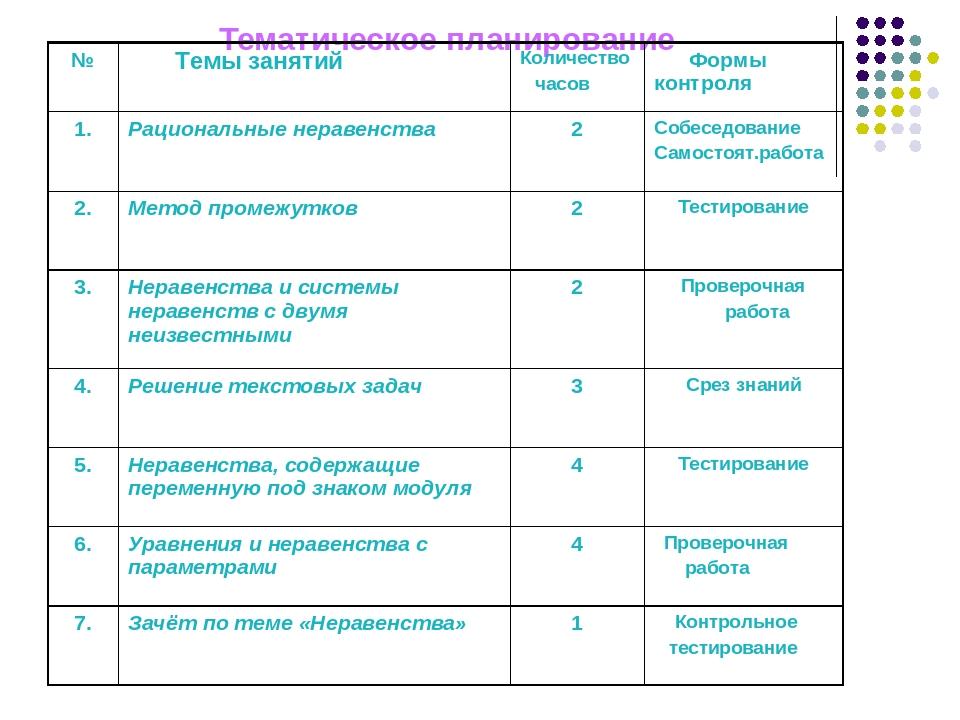 Тематическое планирование № Темы занятий Количество часов Формы контроля 1. Р...