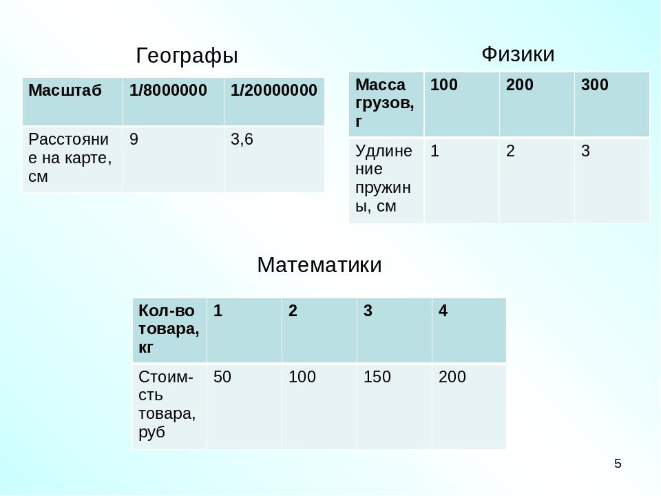 Географы * Физики Математики Масштаб 1/8000000 1/20000000 Расстояние на карте...