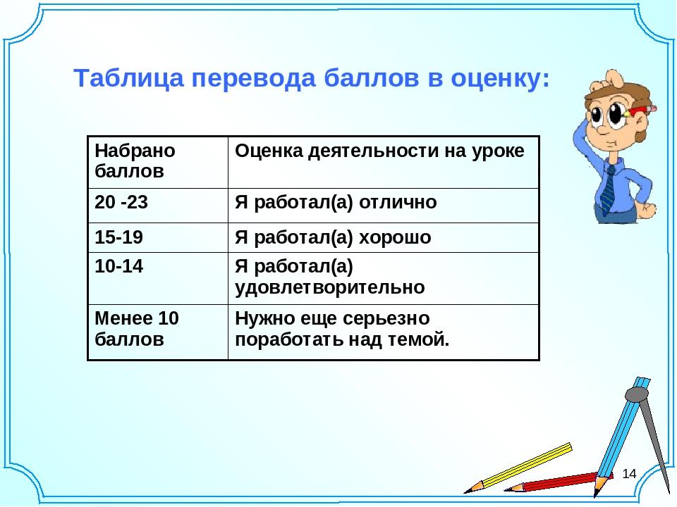 14 Таблица перевода баллов в оценку: Набрано баллов Оценка деятельности на ур...