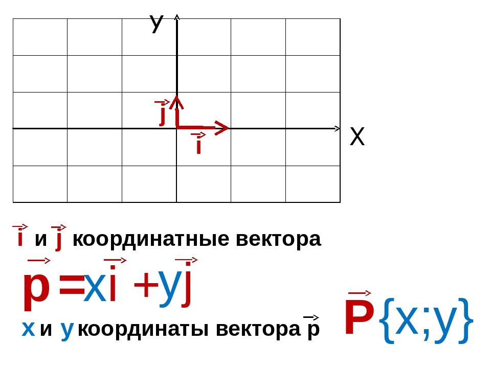 Х У i j и координатные вектора и координаты вектора р х у {х;у}