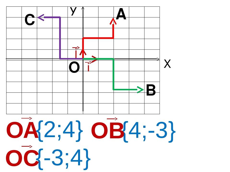 Х У О А В С i j {2;4} {4;-3} {-3;4}