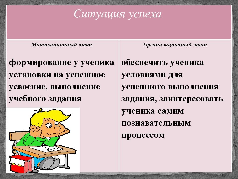 Ситуация успеха Мотивационный этап формирование у ученика установки на успешн...