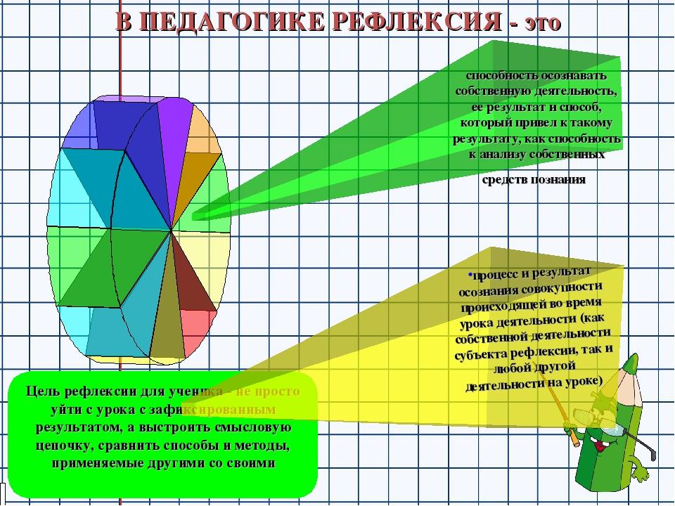 Цель рефлексии для ученика - не просто уйти с урока с зафиксированным результ...