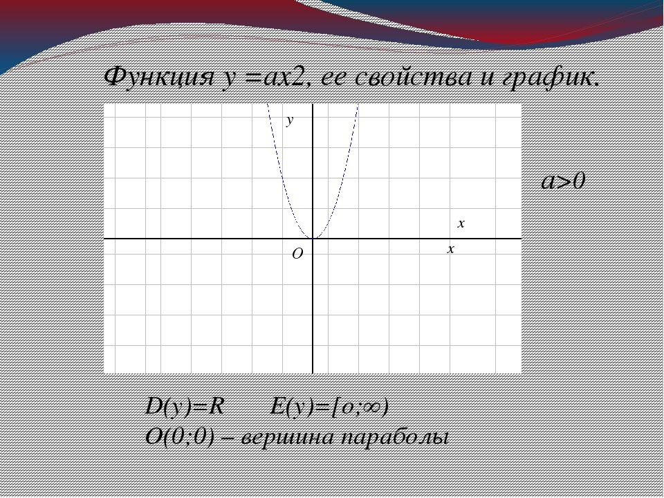 Функция у =ах2, ее свойства и график. D(у)=R E(у)=[о;∞) О(0;0) – вершина пара...