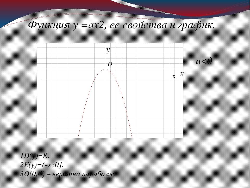 Функция у =ах2, ее свойства и график. а