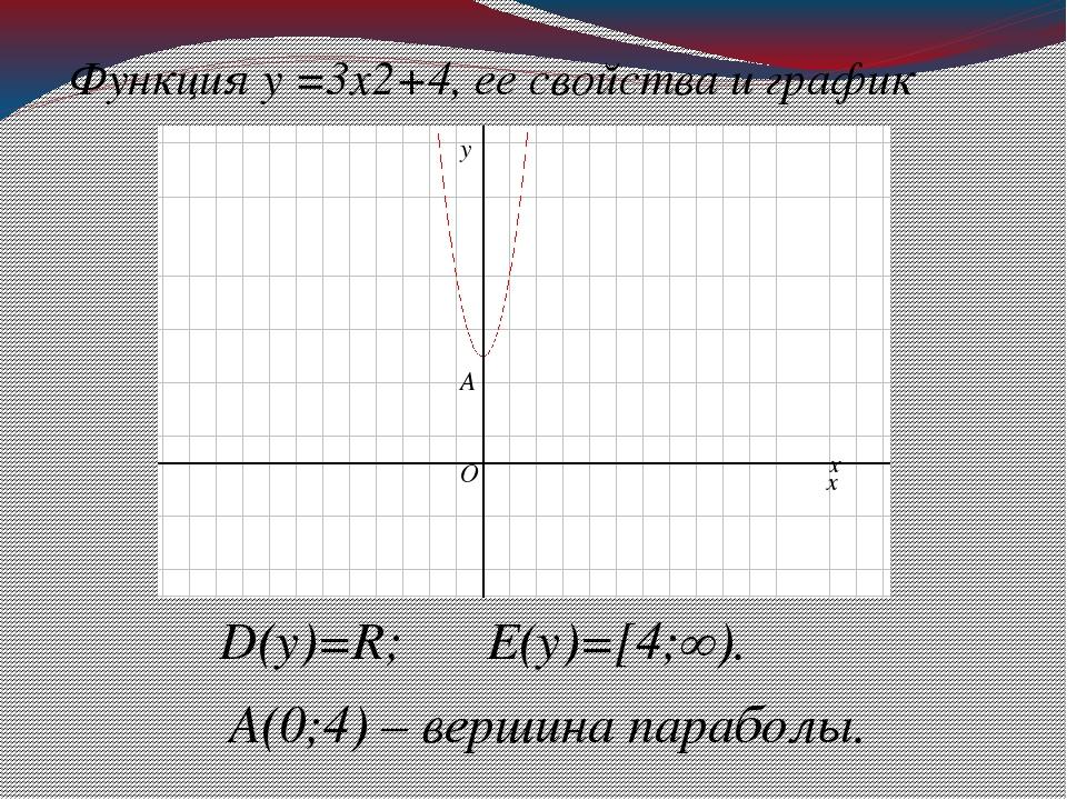 Функция у =3х2+4, ее свойства и график D(у)=R; E(у)=[4;∞). A(0;4) – вершина п...
