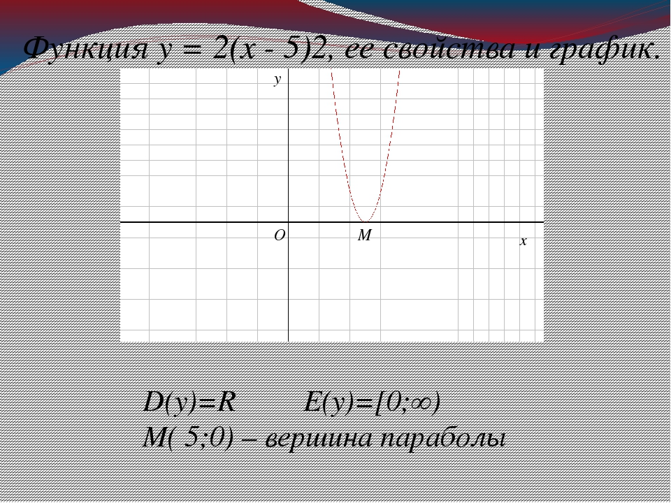 D(у)=R E(у)=[0;∞) М( 5;0) – вершина параболы Функция у = 2(х - 5)2, ее свойст...