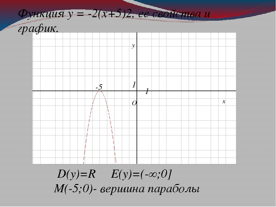 D(у)=R E(у)=(-∞;0] М(-5;0)- вершина параболы Функция у = -2(х+5)2, ее свойств...