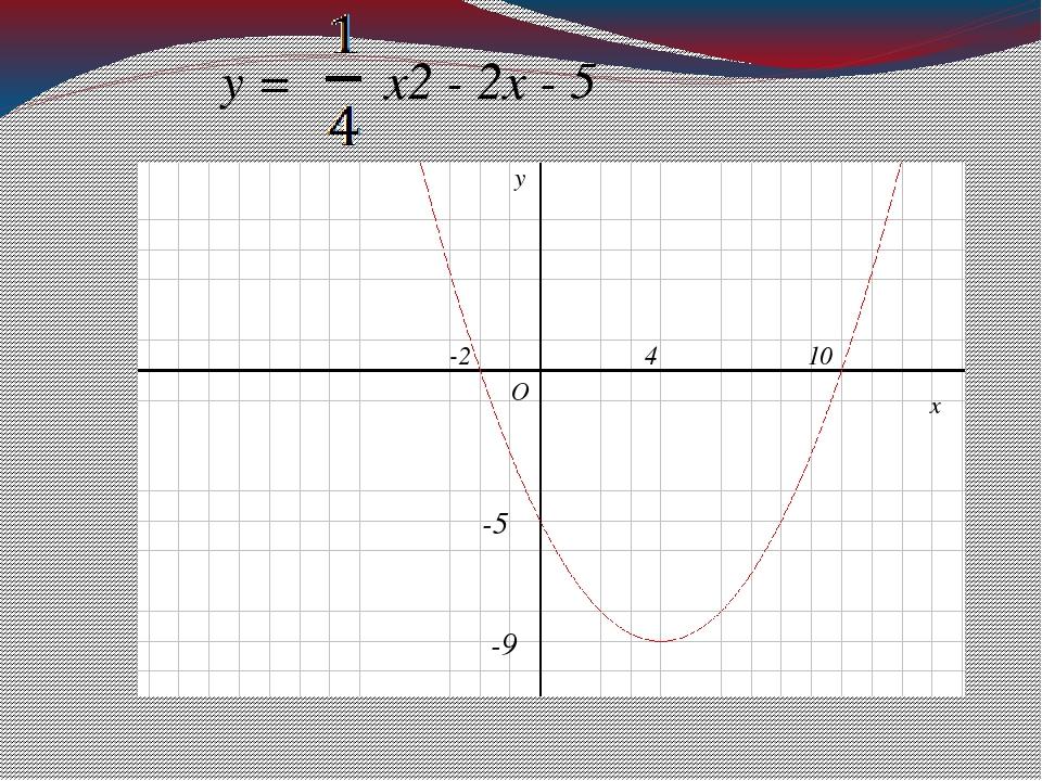у = х2 - 2х - 5 х у О -2 10 -9 4 -5