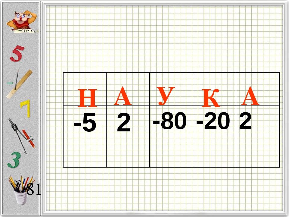 А К А Н У -5 2 -80 -20 2