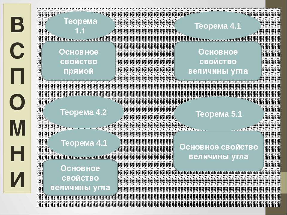 Теорема 1.1 Теорема 4.1 Основное свойство прямой Основное свойство величины у...