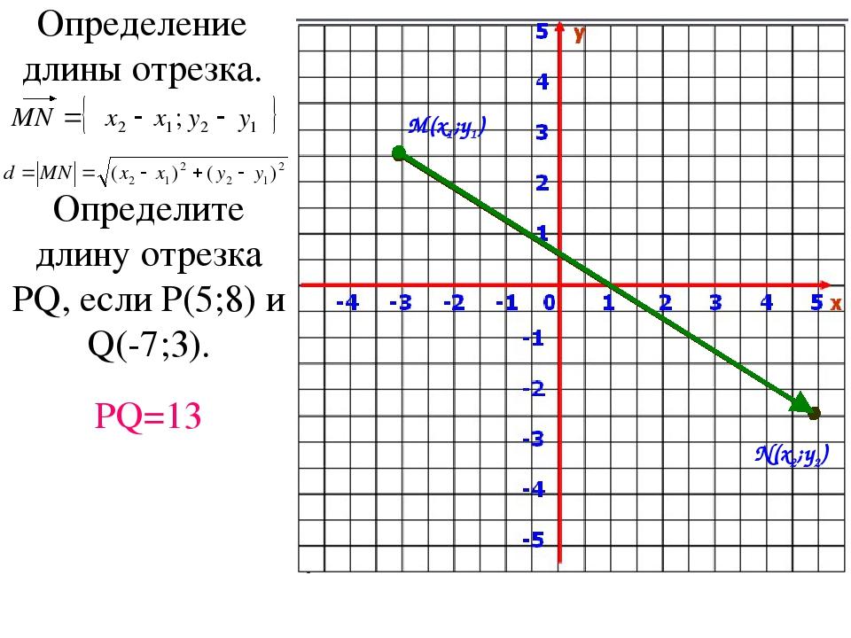 Определение длины отрезка. M(x1;y1) N(x2;y2) Определите длину отрезка PQ, есл...