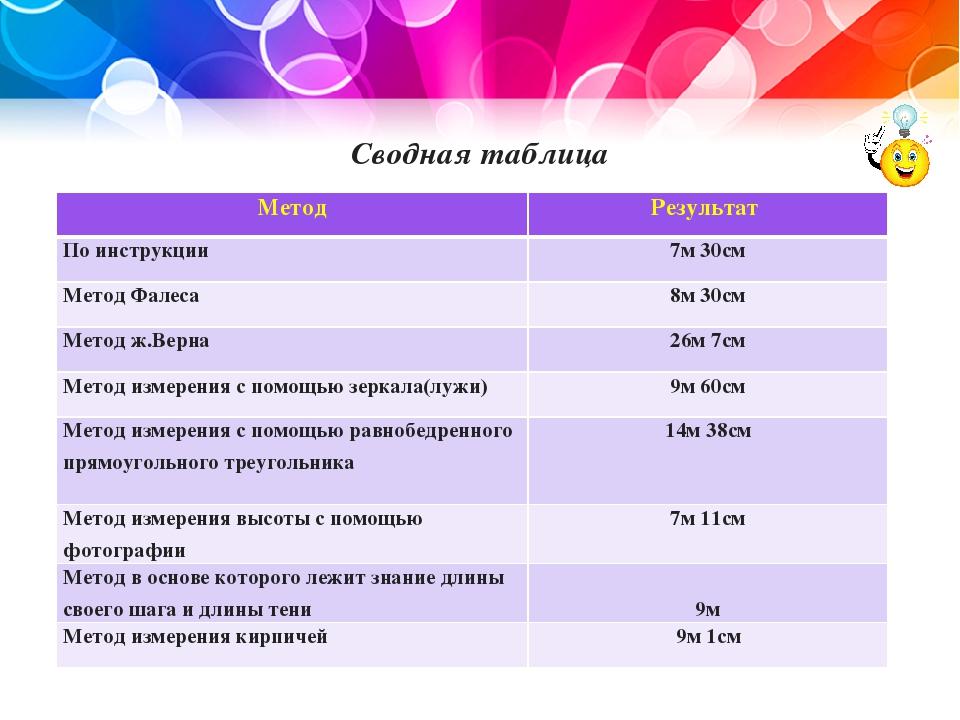 Сводная таблица Метод Результат По инструкции 7м 30см Метод Фалеса 8м 30см Ме...