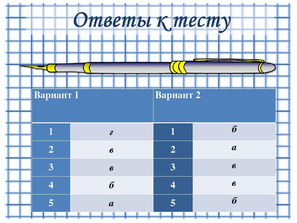 Вариант 1 Вариант 2 1 г 1 б 2 в 2 а 3 в 3 в 4 б 4 в 5 а 5 б