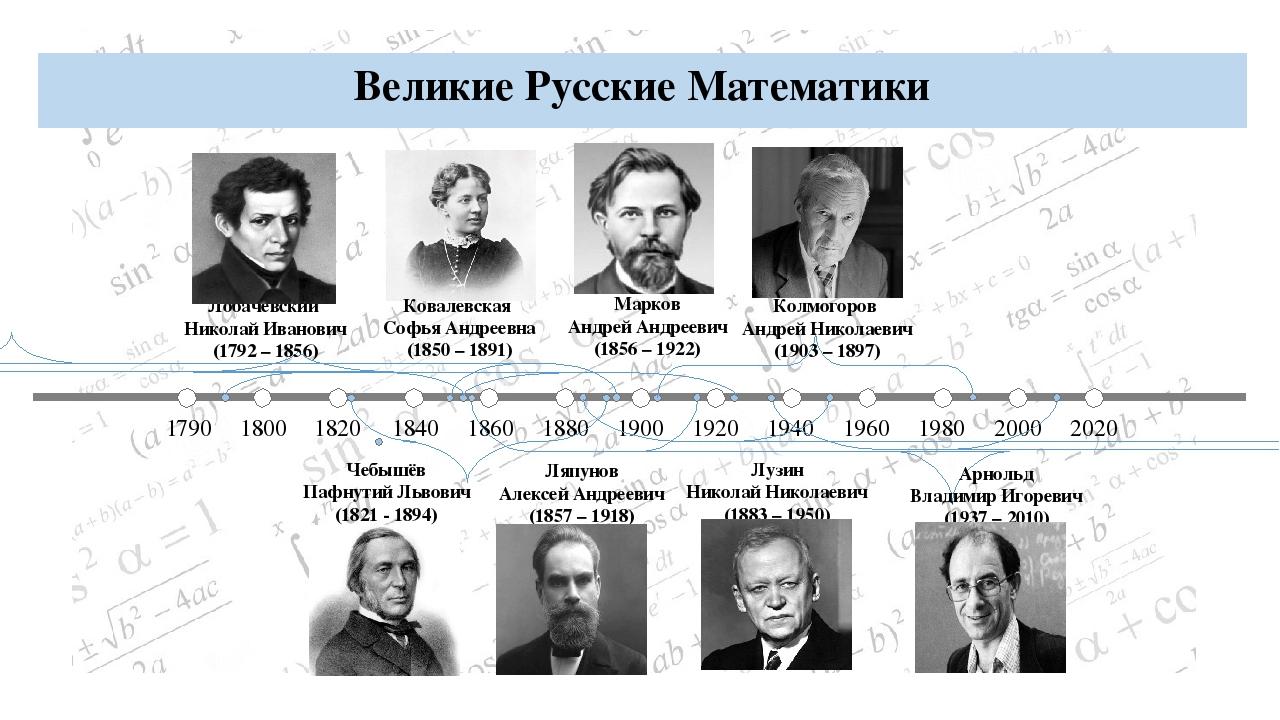 1790 1800 1820 1840 1860 1880 1900 1920 1940 1960 1980 2000 2020 Ляпунов Алек...
