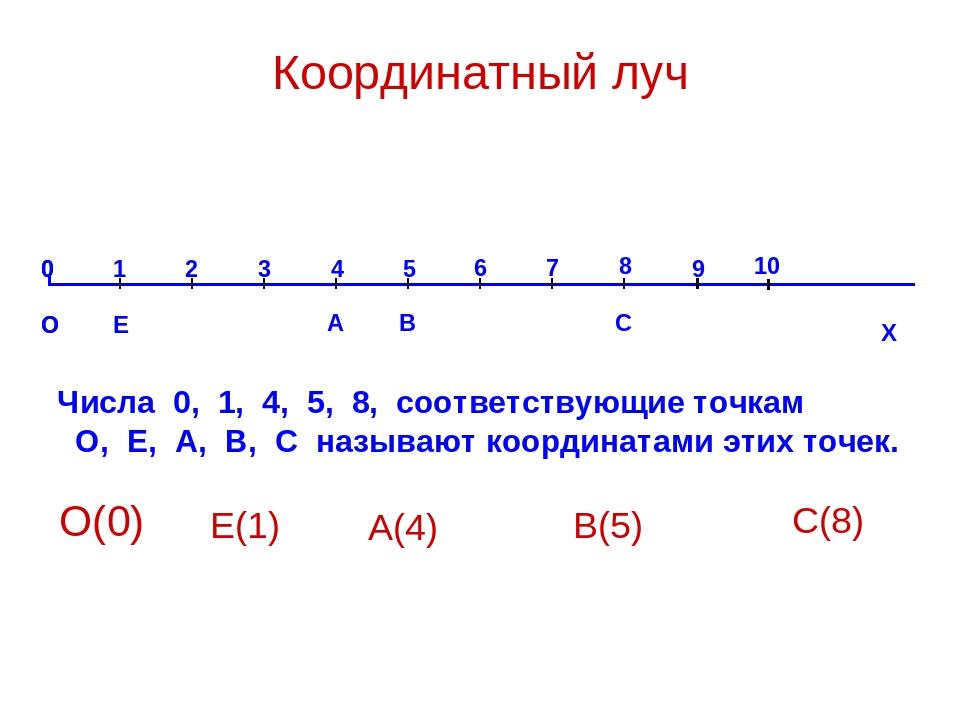 Координатный луч О Х Е Числа 0, 1, 4, 5, 8, соответствующие точкам О, Е, А, В...