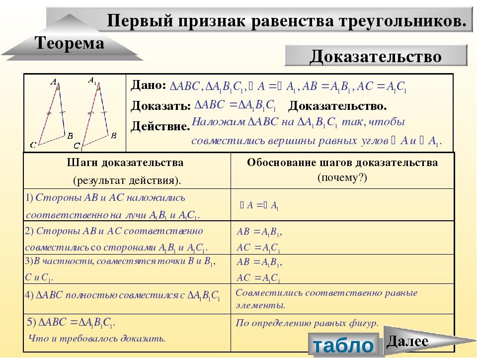 Первый признак равенства треугольников. Теорема Доказательство табло Дано: До...