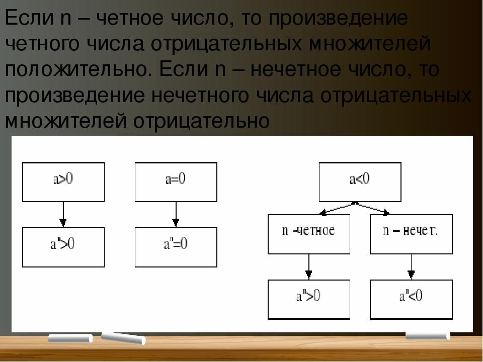 Если n – четное число, то произведение четного числа отрицательных множителей...