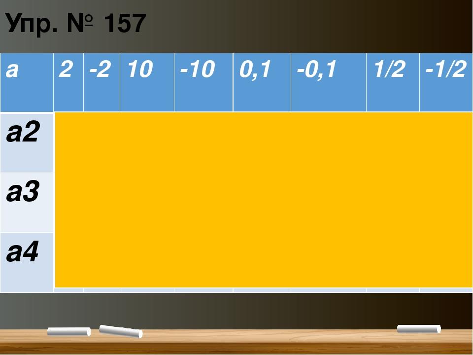 Упр. № 157 а 2 -2 10 -10 0,1 -0,1 1/2 -1/2 а2 4 4 100 100 0,01 0,01 1/4 1/4 а...