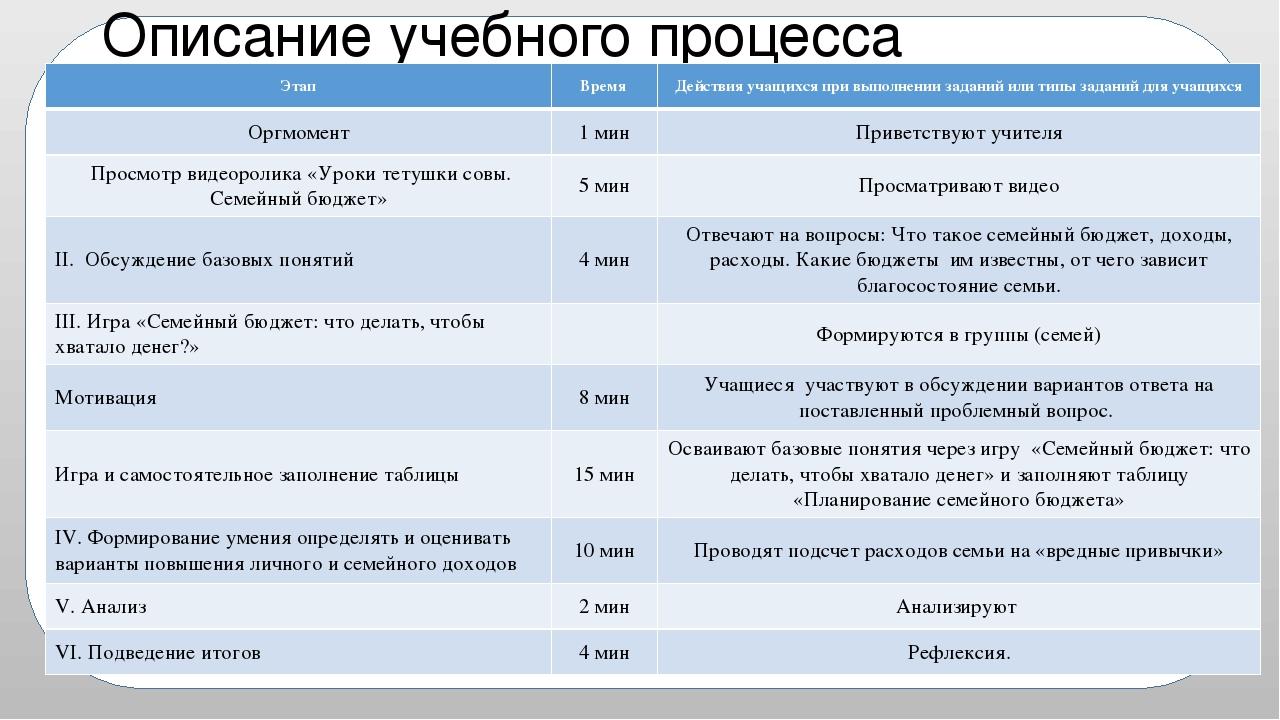 Описание учебного процесса Этап Время Действия учащихся при выполнении задани...