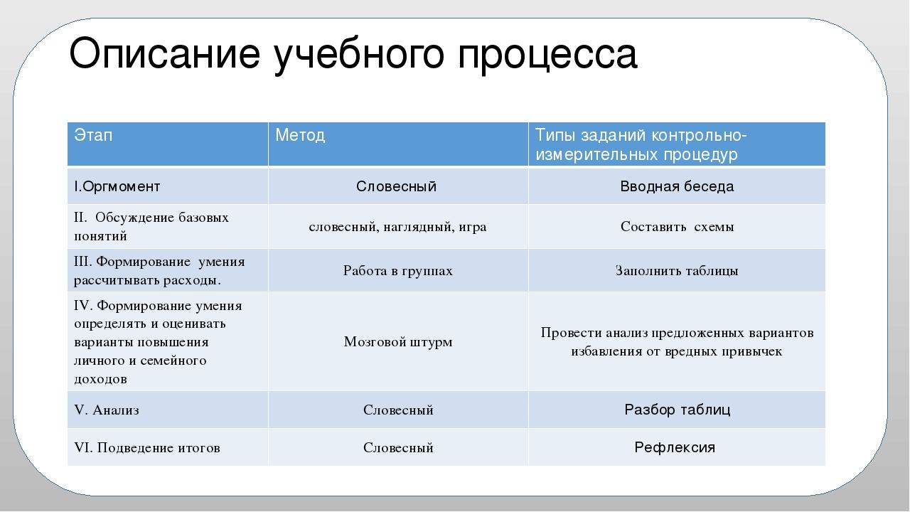 Описание учебного процесса Этап Метод Типы заданий контрольно-измерительныхпр...