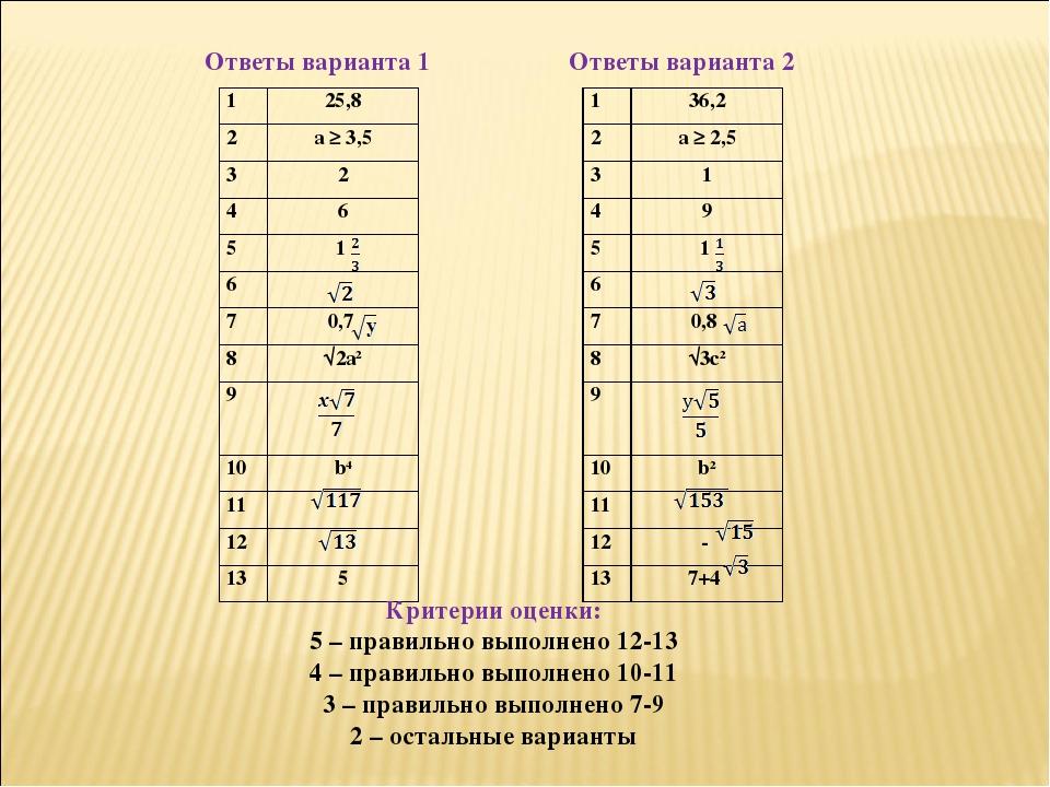 Ответы варианта 1 Критерии оценки: 5 – правильно выполнено 12-13 4 – правильн...