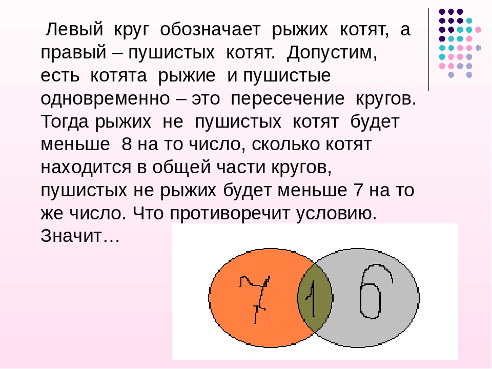 Левый круг обозначает рыжих котят, а правый – пушистых котят. Допустим, есть...