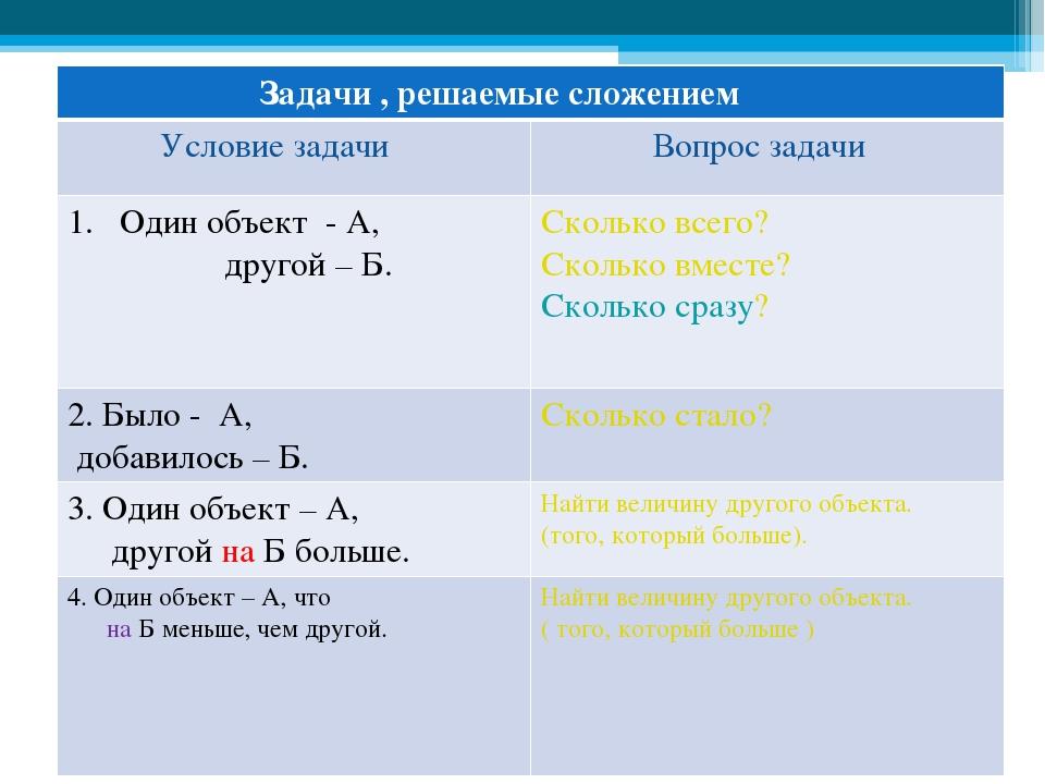 Задачи , решаемые сложением Условие задачи Вопрос задачи Один объект - А, дру...