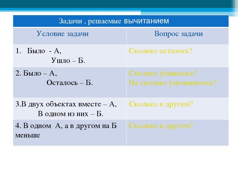 Задачи , решаемые вычитанием Условие задачи Вопрос задачи Было - А, Ушло – Б....