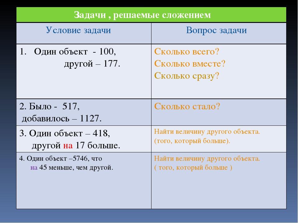 Задачи , решаемые сложением Условие задачи Вопрос задачи Один объект - 100, д...