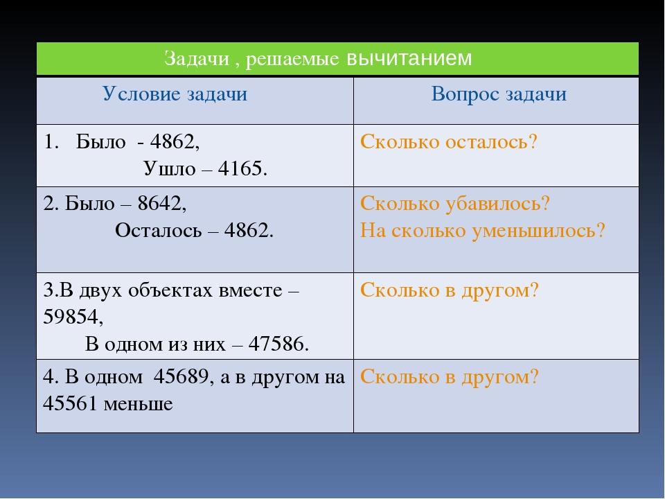 Задачи , решаемые вычитанием Условие задачи Вопрос задачи Было - 4862, Ушло –...