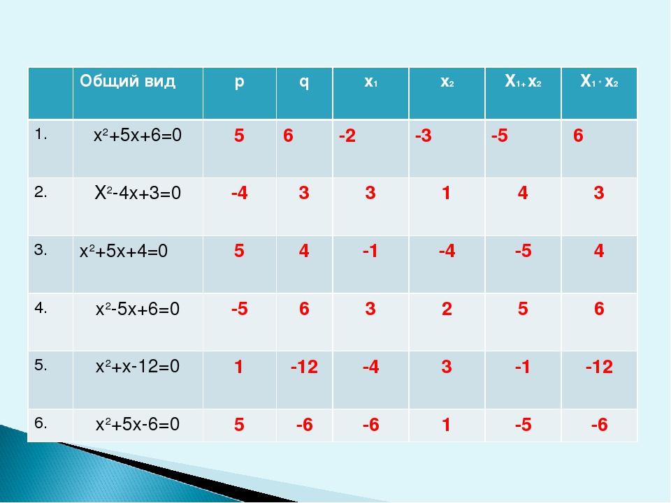 Общий вид p q х1 х2 Х1+ х2 Х1 * х2 1. х2+5х+6=0 5 6 -2 -3 -5 6 2. Х2-4х+3=0 -...