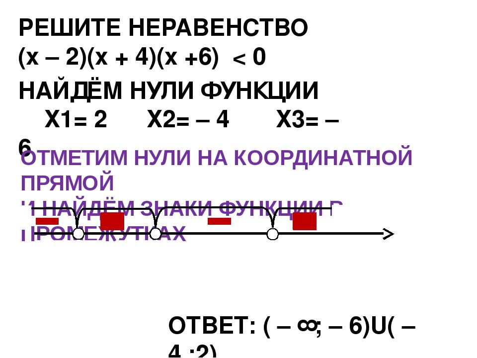 РЕШИТЕ НЕРАВЕНСТВО (х – 2)(х + 4)(х +6) < 0 НАЙДЁМ НУЛИ ФУНКЦИИ Х1= 2 Х2= – 4...