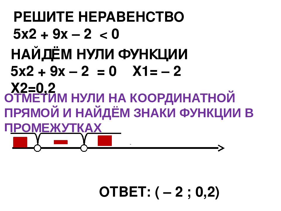 ОТВЕТ: ( – 2 ; 0,2) РЕШИТЕ НЕРАВЕНСТВО 5х2 + 9x – 2 < 0 НАЙДЁМ НУЛИ ФУНКЦИИ 5...