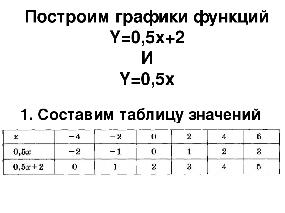 Построим графики функций Y=0,5x+2 И Y=0,5x 1. Составим таблицу значений