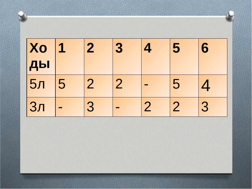 Ходы 1 2 3 4 5 6 5л 5 2 2 - 5 4 3л - 3 - 2 2 3