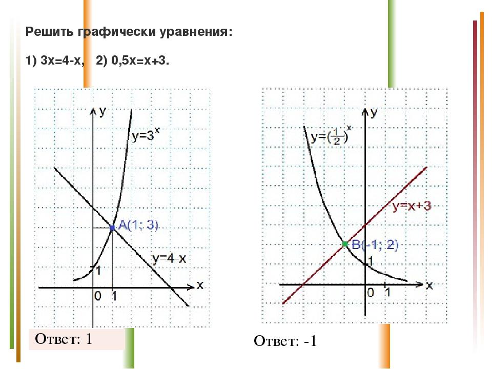 Решить графически уравнения: 1)3x=4-x, 2) 0,5х=х+3. Ответ: -1 Ответ: 1