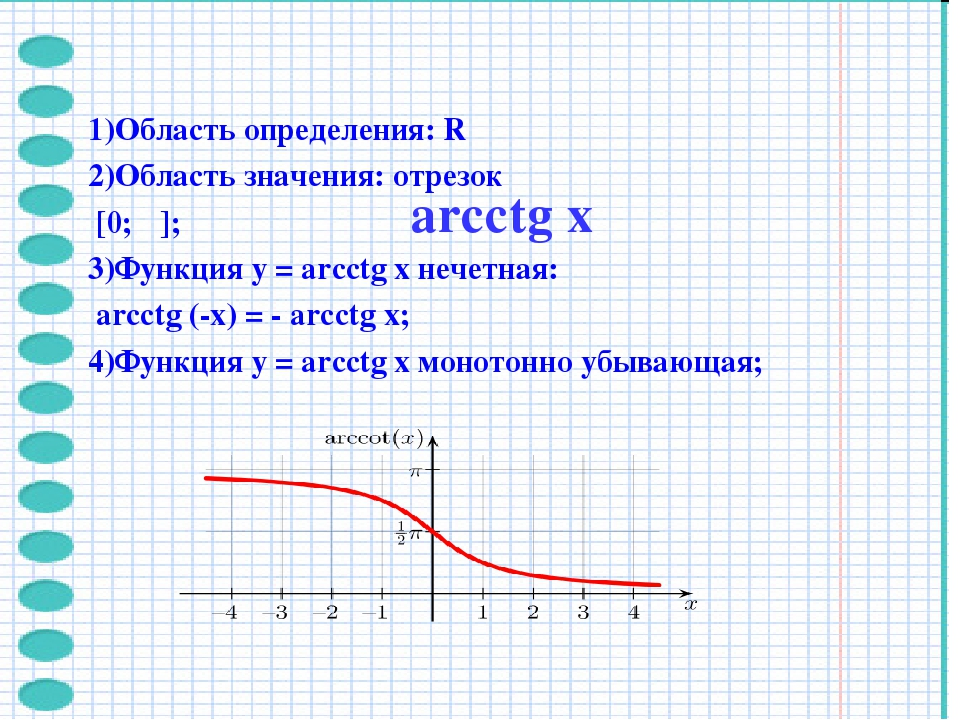 1)Область определения: R 2)Область значения: отрезок [0; π]; 3)Функция y = ar...