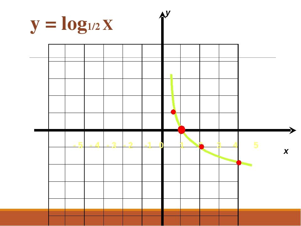 y = log1/2 Х - 5 - 4 - 3 - 2 -1 0 1 2 3 4 5 x y