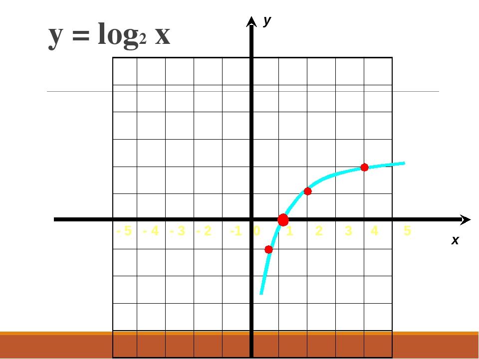 y = log2 x - 5 - 4 - 3 - 2 -1 0 1 2 3 4 5 x y
