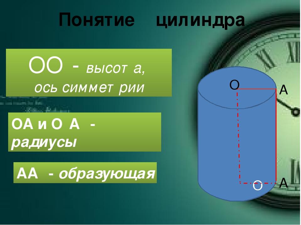 ОО₁- высота, ось симметрии Понятие цилиндра ОА и О₁А₁ - радиусы АА₁ - образую...