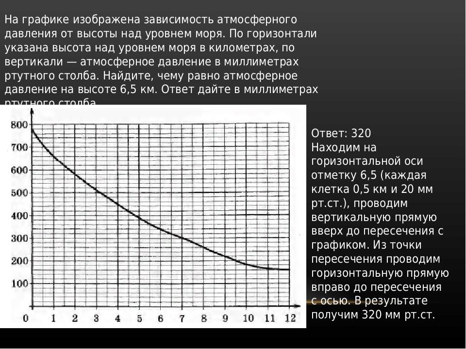 На графике изображена зависимость атмосферного давления от высоты над уровнем...