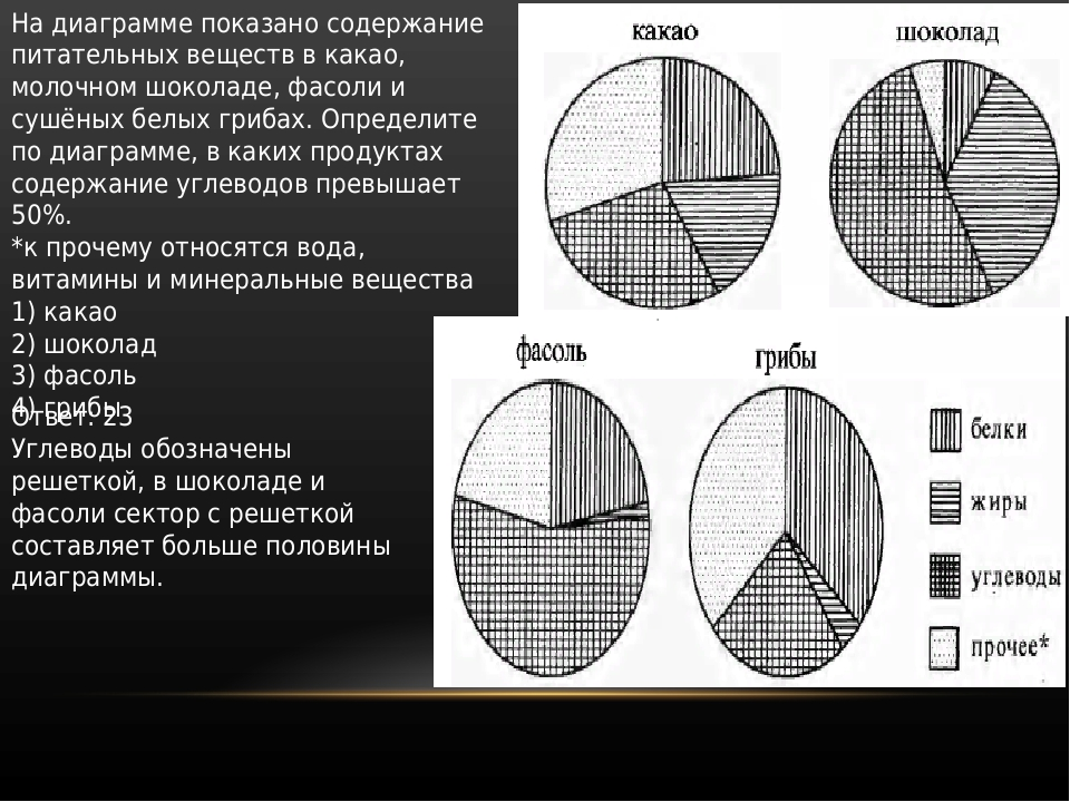 На диаграмме показано содержание питательных веществ в какао, молочном шокола...